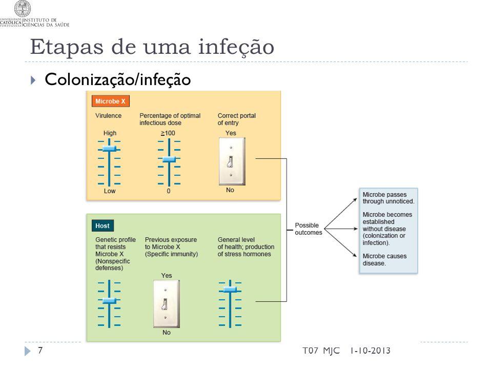 Etapas de uma infeção 1-10-2013T07 MJC8 Passo 1 – entrada Passo 2 – fixação Passo 3 – sobrevivência ao sistema imune