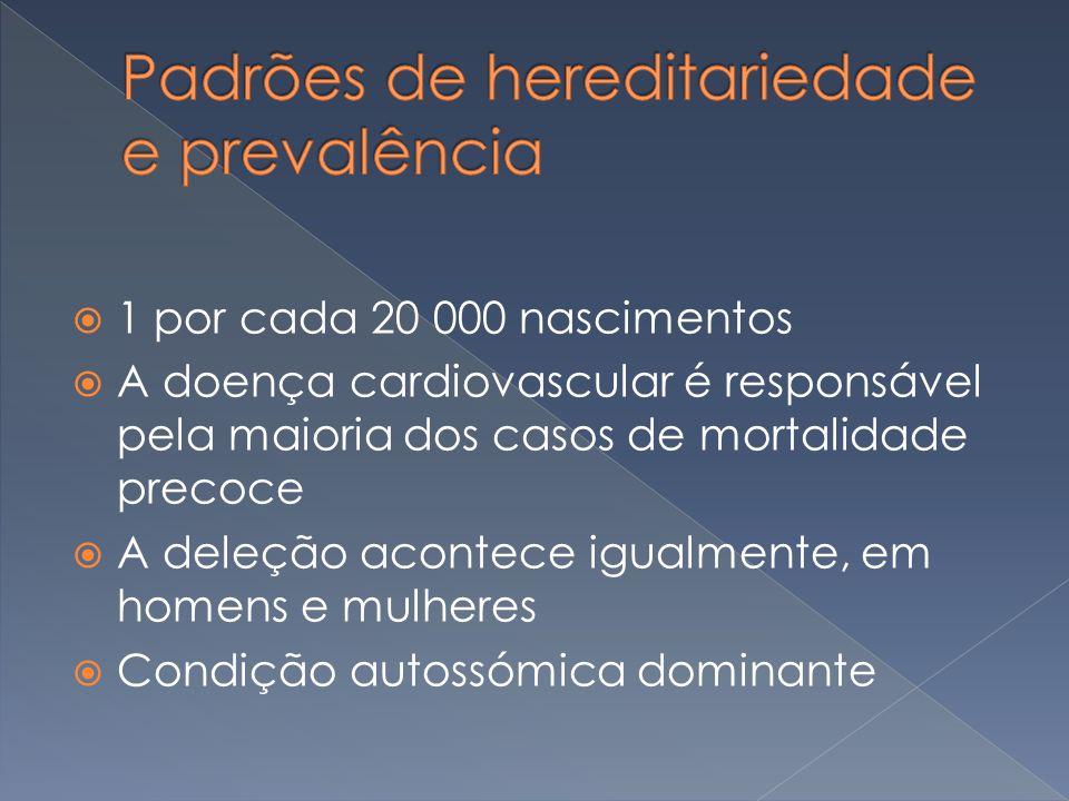 1 por cada 20 000 nascimentos A doença cardiovascular é responsável pela maioria dos casos de mortalidade precoce A deleção acontece igualmente, em ho