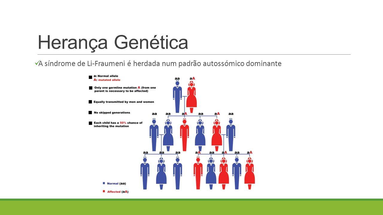 Herança Genética A síndrome de Li-Fraumeni é herdada num padrão autossómico dominante