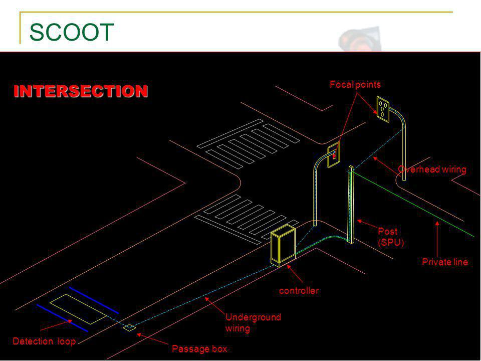 ITS Aplicado ao novo paradigma de gestão do trânsito SCOOT INTERSECTION Detection loop Passage box Underground wiring controller Focal points Private