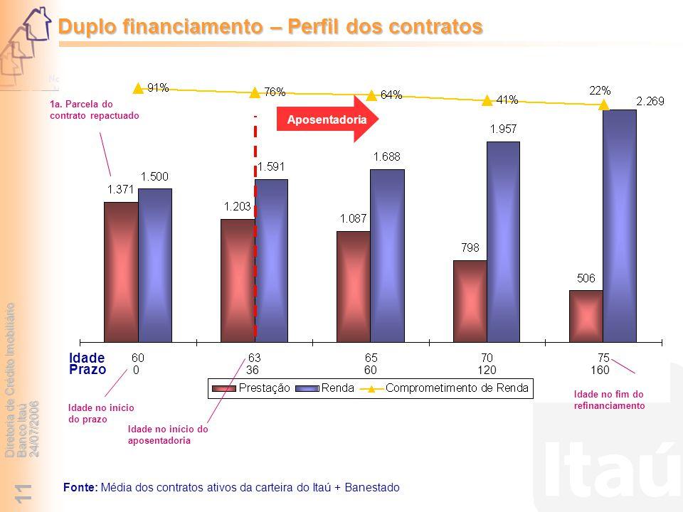 Diretoria de Crédito Imobiliário Banco Itaú 24/07/2006 11 Duplo financiamento – Perfil dos contratos Aposentadoria 1a. Parcela do contrato repactuado