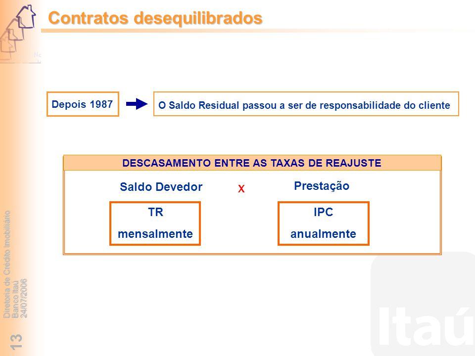 Diretoria de Crédito Imobiliário Banco Itaú 24/07/2006 13 Contratos desequilibrados DESCASAMENTO ENTRE AS TAXAS DE REAJUSTE Saldo Devedor Prestação X