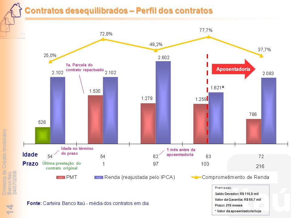 Diretoria de Crédito Imobiliário Banco Itaú 24/07/2006 14 197 216 Idade Prazo Aposentadoria Última prestação do contrato original 1a. Parcela do contr