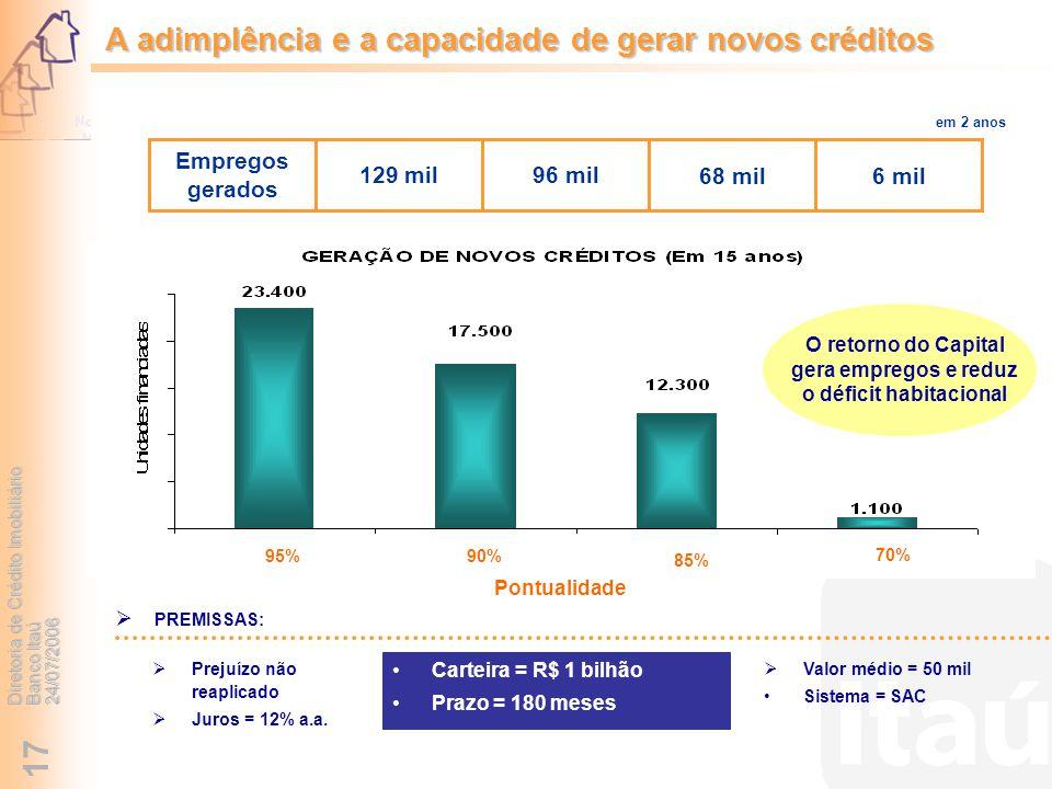 Diretoria de Crédito Imobiliário Banco Itaú 24/07/2006 17 Carteira = R$ 1 bilhão Prazo = 180 meses Valor médio = 50 mil Sistema = SAC Prejuízo não rea