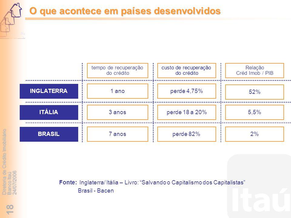 Diretoria de Crédito Imobiliário Banco Itaú 24/07/2006 18 custo de recuperação do crédito Relação Créd Imob / PIB perde 4,75% 52% INGLATERRA ITÁLIA pe