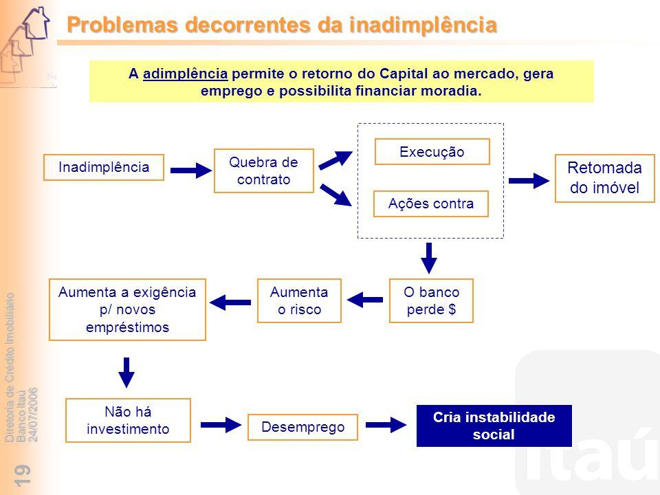 Diretoria de Crédito Imobiliário Banco Itaú 24/07/2006 19 Quebra de contrato Não há investimento Desemprego Inadimplência Aumenta o risco A adimplênci