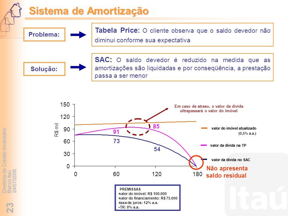 Diretoria de Crédito Imobiliário Banco Itaú 24/07/2006 23 Sistema de Amortização Tabela Price: O cliente observa que o saldo devedor não diminui confo