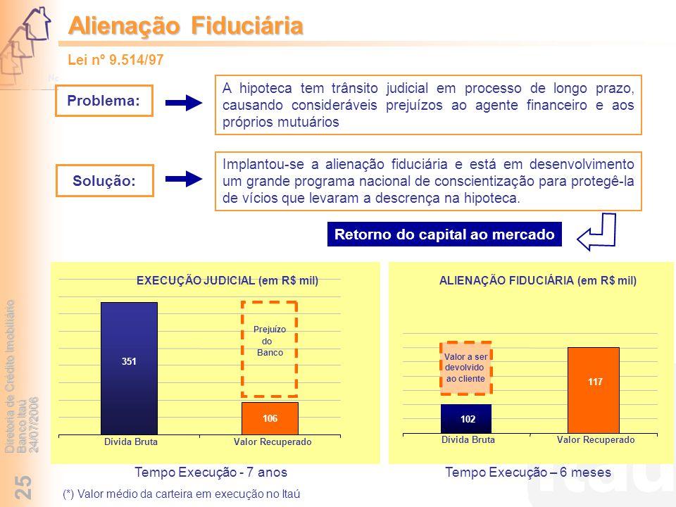 Diretoria de Crédito Imobiliário Banco Itaú 24/07/2006 25 Tempo Execução - 7 anosTempo Execução – 6 meses Retorno do capital ao mercado 351 106 Dívida