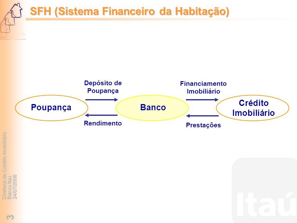 Diretoria de Crédito Imobiliário Banco Itaú 24/07/2006 3 SFH (Sistema Financeiro da Habitação) PoupançaBanco Crédito Imobiliário Depósito de Poupança