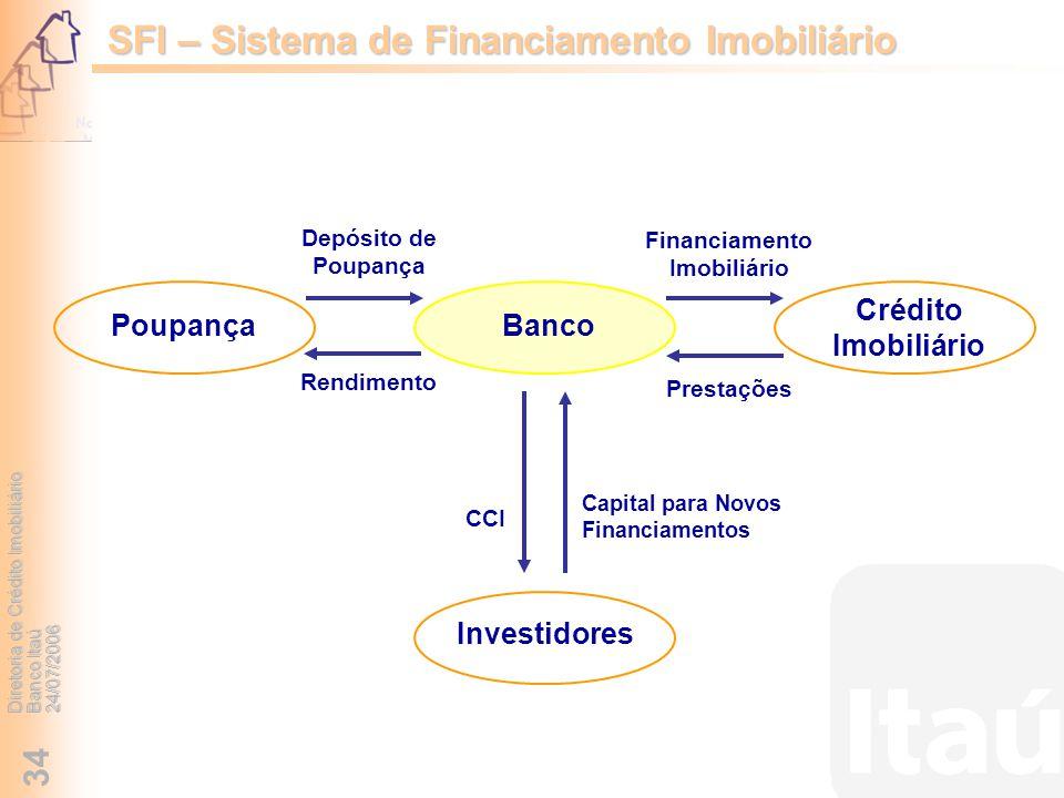 Diretoria de Crédito Imobiliário Banco Itaú 24/07/2006 34 SFI – Sistema de Financiamento Imobiliário PoupançaBanco Crédito Imobiliário Depósito de Pou