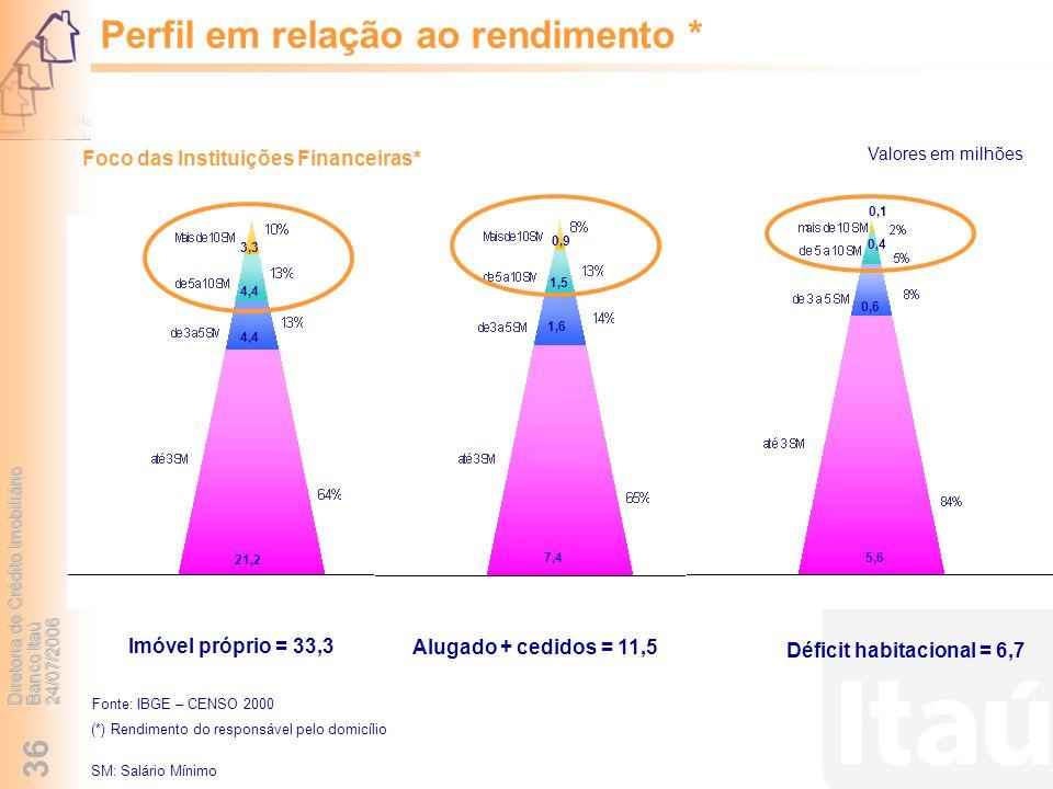 Diretoria de Crédito Imobiliário Banco Itaú 24/07/2006 36 Perfil em relação ao rendimento * Fonte: IBGE – CENSO 2000 Imóvel próprio = 33,3 21,2 4,4 3,