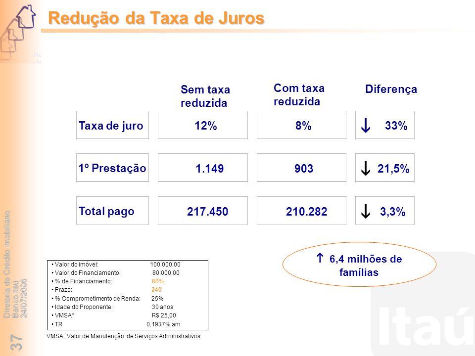 Diretoria de Crédito Imobiliário Banco Itaú 24/07/2006 37 6,4 milhões de famílias Valor do imóvel: 100.000,00 Valor do Financiamento: 80.000,00 % de F