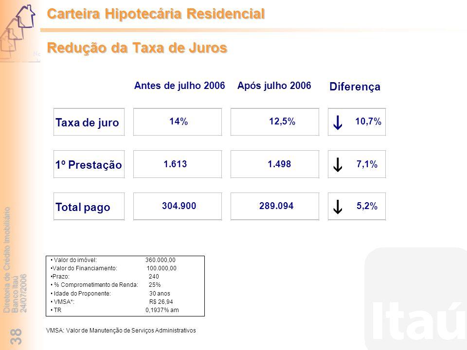 Diretoria de Crédito Imobiliário Banco Itaú 24/07/2006 38 Valor do imóvel: 360.000,00 Valor do Financiamento: 100.000,00 Prazo: 240 % Comprometimento