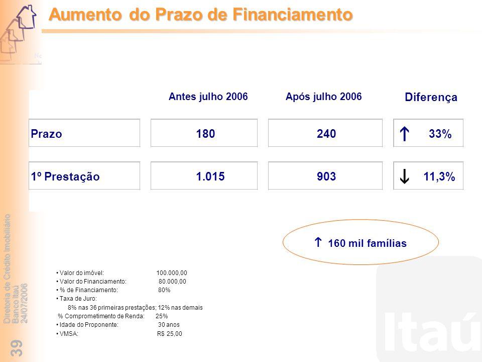 Diretoria de Crédito Imobiliário Banco Itaú 24/07/2006 39 160 mil famílias Valor do imóvel: 100.000,00 Valor do Financiamento: 80.000,00 % de Financia