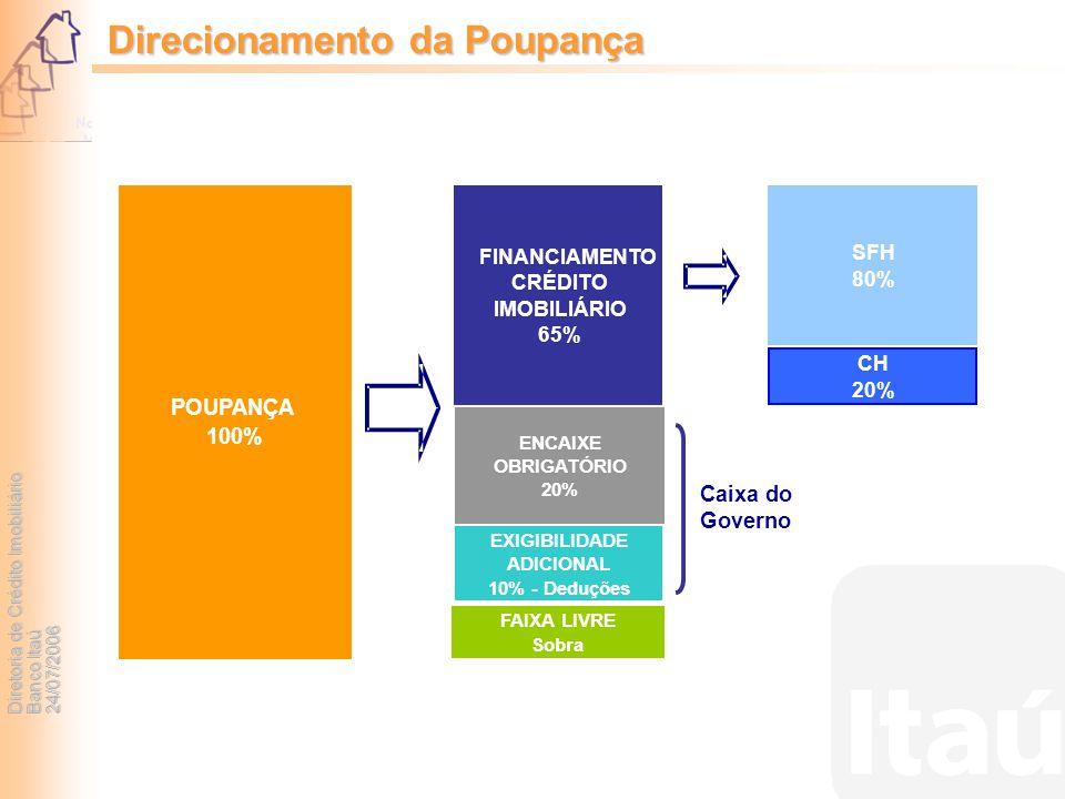 Diretoria de Crédito Imobiliário Banco Itaú 24/07/2006 Direcionamento da Poupança Caixa do Governo POUPANÇA 100% FINANCIAMENTO CRÉDITO IMOBILIÁRIO 65%
