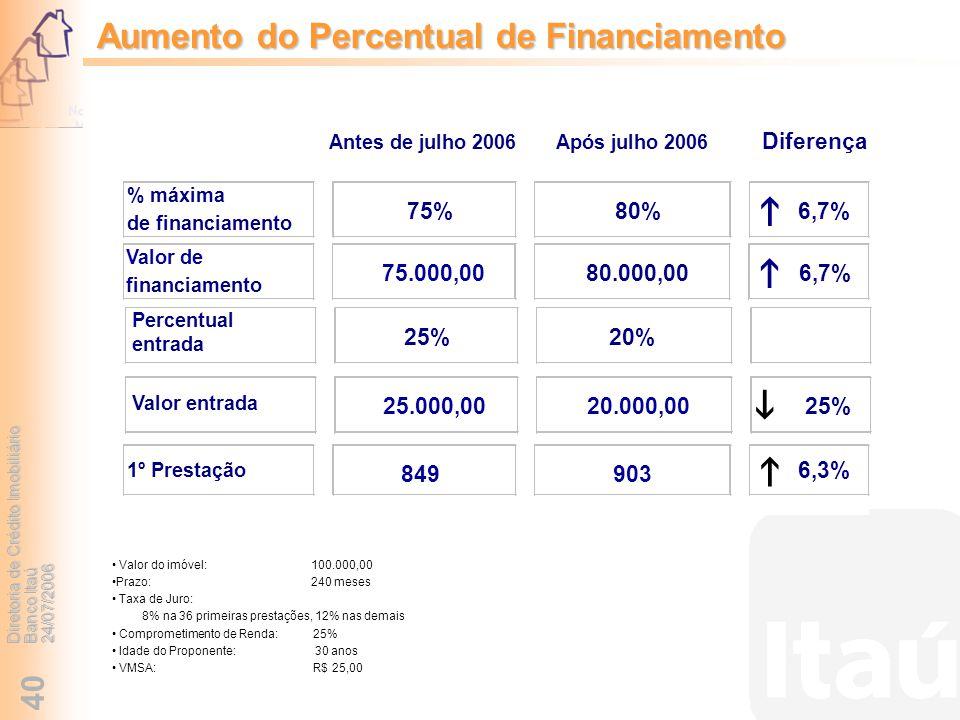 Diretoria de Crédito Imobiliário Banco Itaú 24/07/2006 40 Valor do imóvel: 100.000,00 Prazo: 240 meses Taxa de Juro: 8% na 36 primeiras prestações, 12