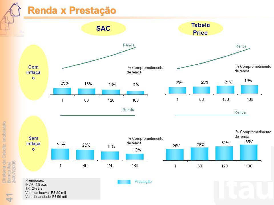 Diretoria de Crédito Imobiliário Banco Itaú 24/07/2006 41 Renda x Prestação % Comprometimento de renda Premissas: IPCA: 4% a.a. TR: 2% a.a. Valor do i