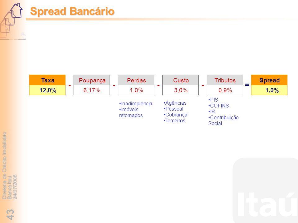 Diretoria de Crédito Imobiliário Banco Itaú 24/07/2006 43 Spread Bancário Agências Pessoal Cobrança Terceiros Inadimplência Imóveis retomados PIS COFI