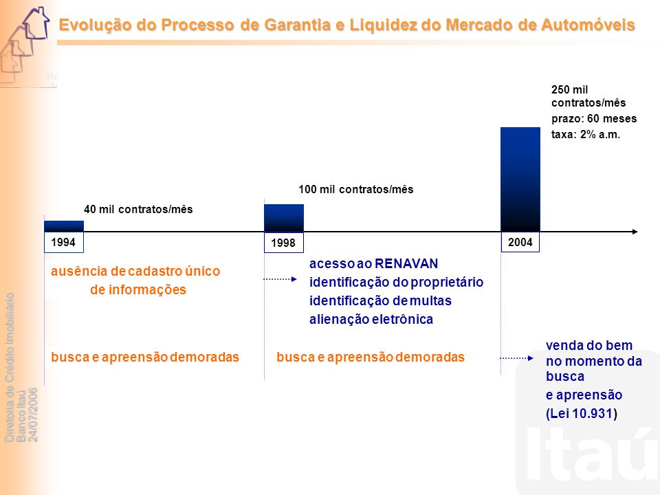 Diretoria de Crédito Imobiliário Banco Itaú 24/07/2006 Evolução do Processo de Garantia e Liquidez do Mercado de Automóveis 1994 1998 2004 40 mil cont
