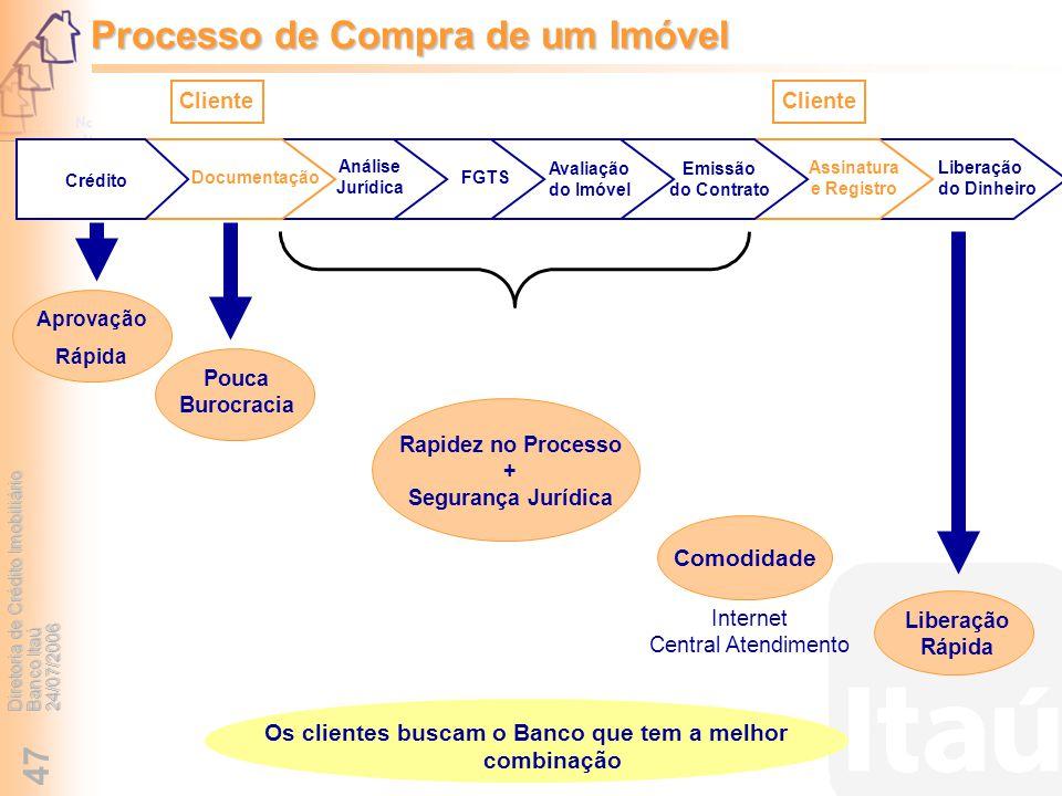 Diretoria de Crédito Imobiliário Banco Itaú 24/07/2006 47 Processo de Compra de um Imóvel Análise Jurídica Avaliação do Imóvel Emissão do Contrato FGT