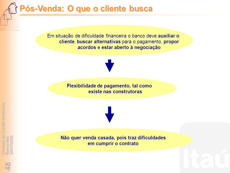 Diretoria de Crédito Imobiliário Banco Itaú 24/07/2006 48 Pós-Venda: O que o cliente busca Não quer venda casada, pois traz dificuldades em cumprir o