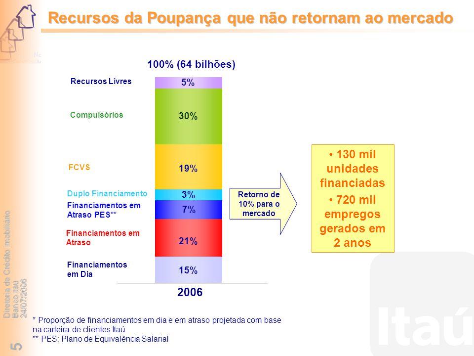 Diretoria de Crédito Imobiliário Banco Itaú 24/07/2006 5 Recursos da Poupança que não retornam ao mercado 15% 21% 19% 30% 5% * Proporção de financiame