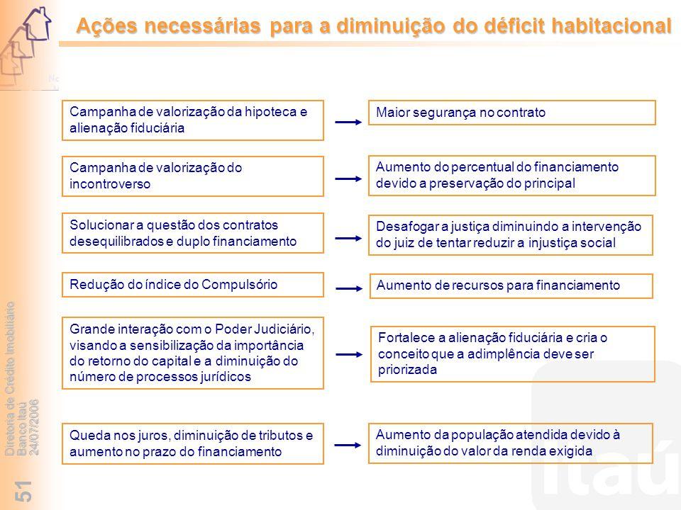 Diretoria de Crédito Imobiliário Banco Itaú 24/07/2006 51 Ações necessárias para a diminuição do déficit habitacional Aumento da população atendida de