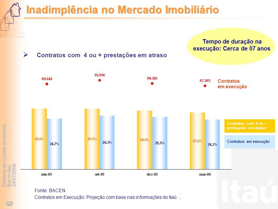 Diretoria de Crédito Imobiliário Banco Itaú 24/07/2006 6 Inadimplência no Mercado Imobiliário Fonte: BACEN Contratos em Execução: Projeção com base na