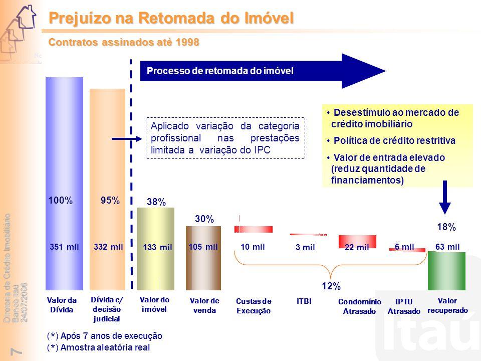 Diretoria de Crédito Imobiliário Banco Itaú 24/07/2006 7 (*) Após 7 anos de execução (*) Amostra aleatória real 351 mil 133 mil 105 mil63 mil 6 mil 22