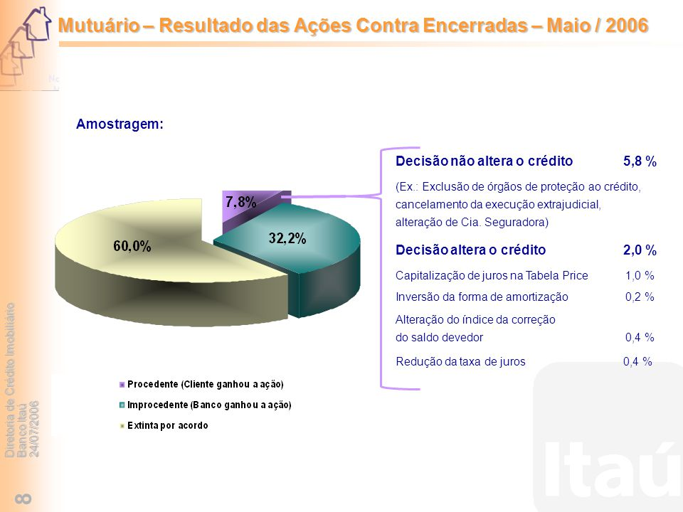Diretoria de Crédito Imobiliário Banco Itaú 24/07/2006 8 Mutuário – Resultado das Ações Contra Encerradas – Maio / 2006 Decisão não altera o crédito 5