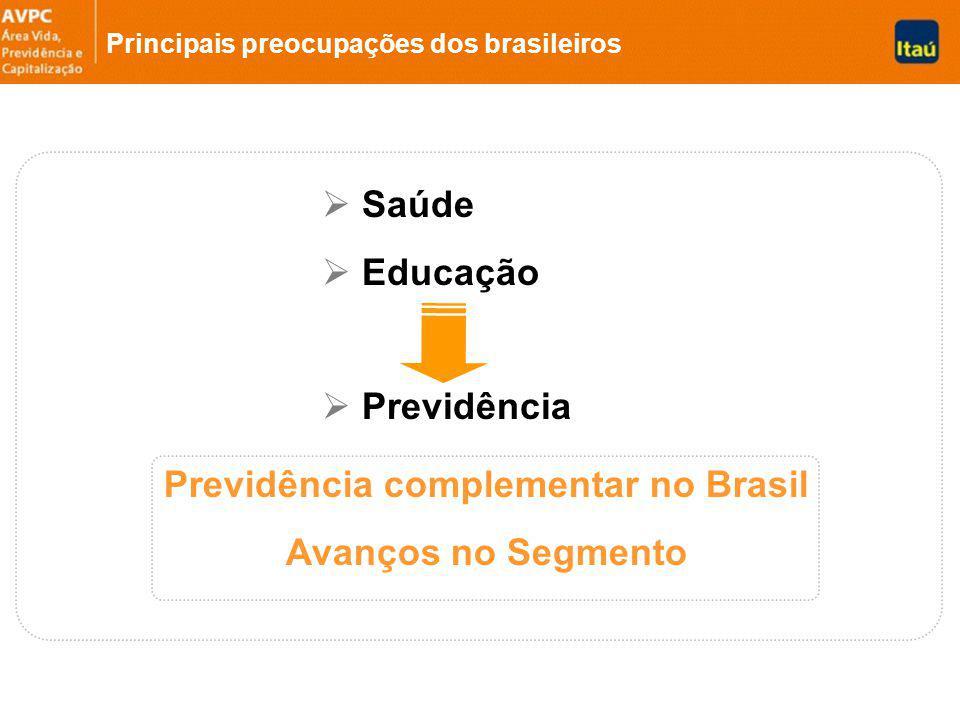 Saúde Educação Previdência Principais preocupações dos brasileiros Previdência complementar no Brasil Avanços no Segmento