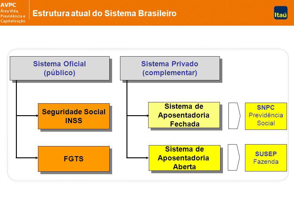 Sistema Oficial (público) Sistema Oficial (público) Seguridade Social INSS Seguridade Social INSS Sistema Privado (complementar) Sistema Privado (complementar) FGTS Sistema de Aposentadoria Fechada Sistema de Aposentadoria Fechada Sistema de Aposentadoria Aberta Sistema de Aposentadoria Aberta SNPC Previdência Social SUSEP Fazenda Estrutura atual do Sistema Brasileiro