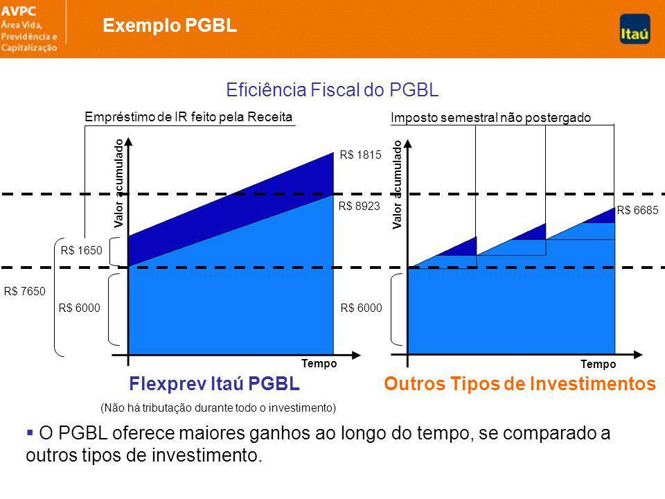Flexprev Itaú PGBL (Não há tributação durante todo o investimento) Outros Tipos de Investimentos O PGBL oferece maiores ganhos ao longo do tempo, se comparado a outros tipos de investimento.