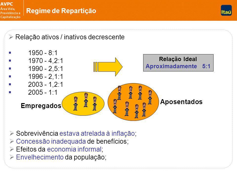 Regime de Repartição Relação ativos / inativos decrescente 1950 - 8:1 1970 - 4,2:1 1990 - 2,5:1 1996 - 2,1:1 2003 - 1,2:1 2005 - 1:1 Relação Ideal Aproximadamente 5:1 Empregados Aposentados Sobrevivência estava atrelada à inflação; Concessão inadequada de benefícios; Efeitos da economia informal; Envelhecimento da população;