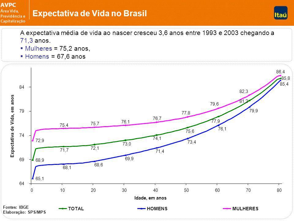 Expectativa de Vida no Brasil Fontes: IBGE Elaboração: SPS/MPS 68,9 71,7 72,1 73,0 74,1 75,6 77,9 81,2 85,8 65,1 68,1 68,6 69,9 71,4 73,4 76,1 85,4 79,9 72,9 75,4 75,7 76,1 76,7 77,8 79,6 82,3 86,4 64 69 74 79 84 01020304050607080 Idade, em anos Expectativa de Vida, em anos TOTALHOMENSMULHERES A expectativa média de vida ao nascer cresceu 3,6 anos entre 1993 e 2003 chegando a 71,3 anos.