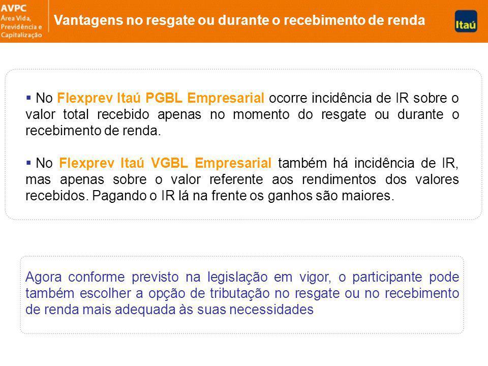 No Flexprev Itaú PGBL Empresarial ocorre incidência de IR sobre o valor total recebido apenas no momento do resgate ou durante o recebimento de renda.