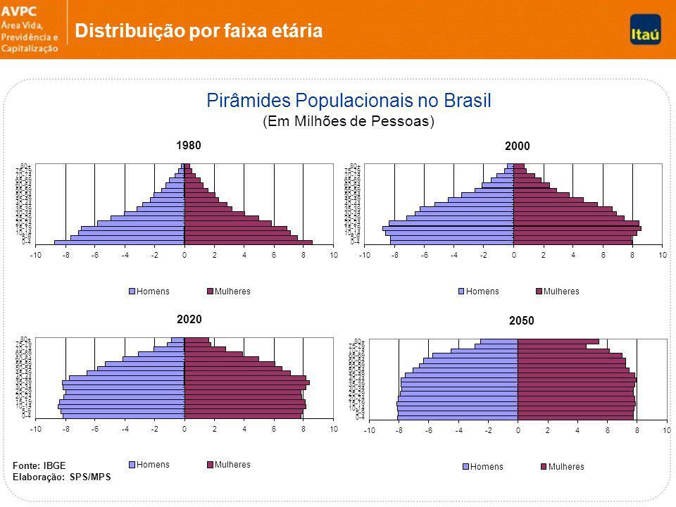 Pirâmides Populacionais no Brasil (Em Milhões de Pessoas) Fonte: IBGE Elaboração: SPS/MPS Distribuição por faixa etária