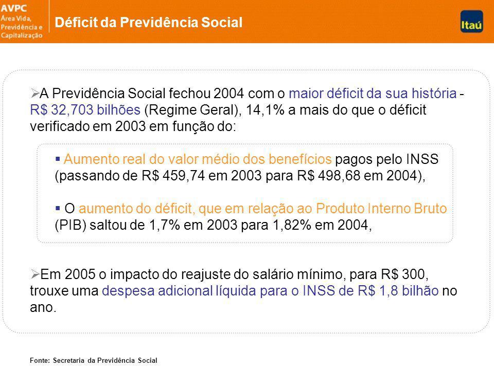 Déficit da Previdência Social A Previdência Social fechou 2004 com o maior déficit da sua história - R$ 32,703 bilhões (Regime Geral), 14,1% a mais do que o déficit verificado em 2003 em função do: Aumento real do valor médio dos benefícios pagos pelo INSS (passando de R$ 459,74 em 2003 para R$ 498,68 em 2004), O aumento do déficit, que em relação ao Produto Interno Bruto (PIB) saltou de 1,7% em 2003 para 1,82% em 2004, Em 2005 o impacto do reajuste do salário mínimo, para R$ 300, trouxe uma despesa adicional líquida para o INSS de R$ 1,8 bilhão no ano.