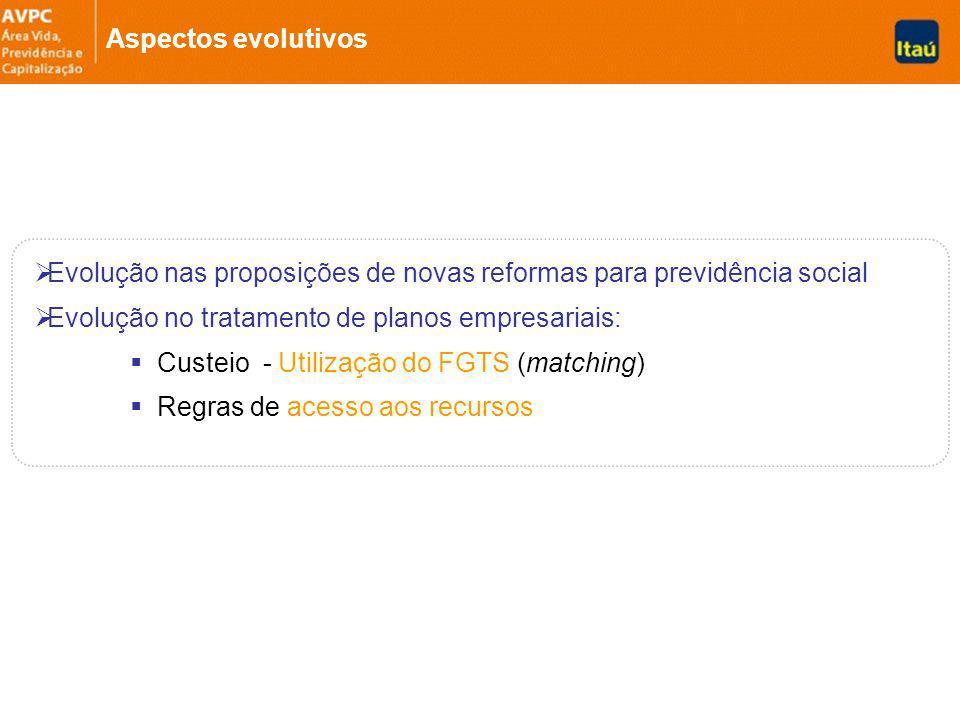 Evolução nas proposições de novas reformas para previdência social Evolução no tratamento de planos empresariais: Custeio - Utilização do FGTS (matching) Regras de acesso aos recursos Aspectos evolutivos