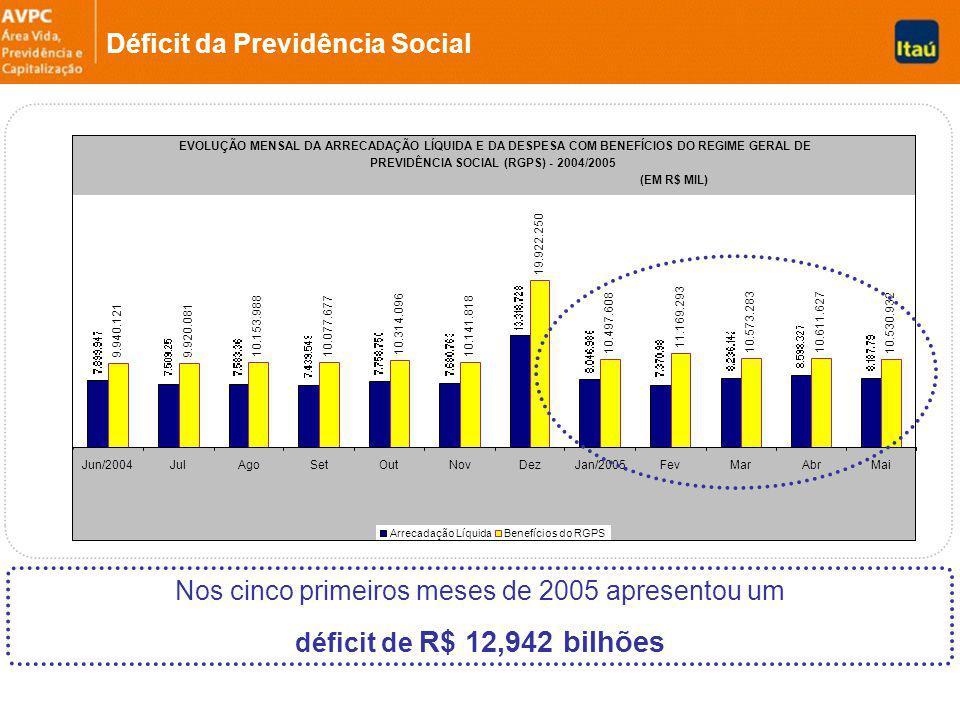 Déficit da Previdência Social Nos cinco primeiros meses de 2005 apresentou um déficit de R$ 12,942 bilhões EVOLUÇÃO MENSAL DA ARRECADAÇÃO LÍQUIDA E DA DESPESA COM BENEFÍCIOS DO REGIME GERAL DE PREVIDÊNCIA SOCIAL (RGPS) - 2004/2005 (EM R$ MIL) 10.611.627 11.169.293 10.530.93210.497.608 10.573.283 19.922.250 10.141.818 10.314.096 10.077.67710.153.988 9.920.0819.940.121 Jun/2004JulAgoSetOutNovDezJan/2005FevMarAbrMai Arrecadação LíquidaBenefícios do RGPS