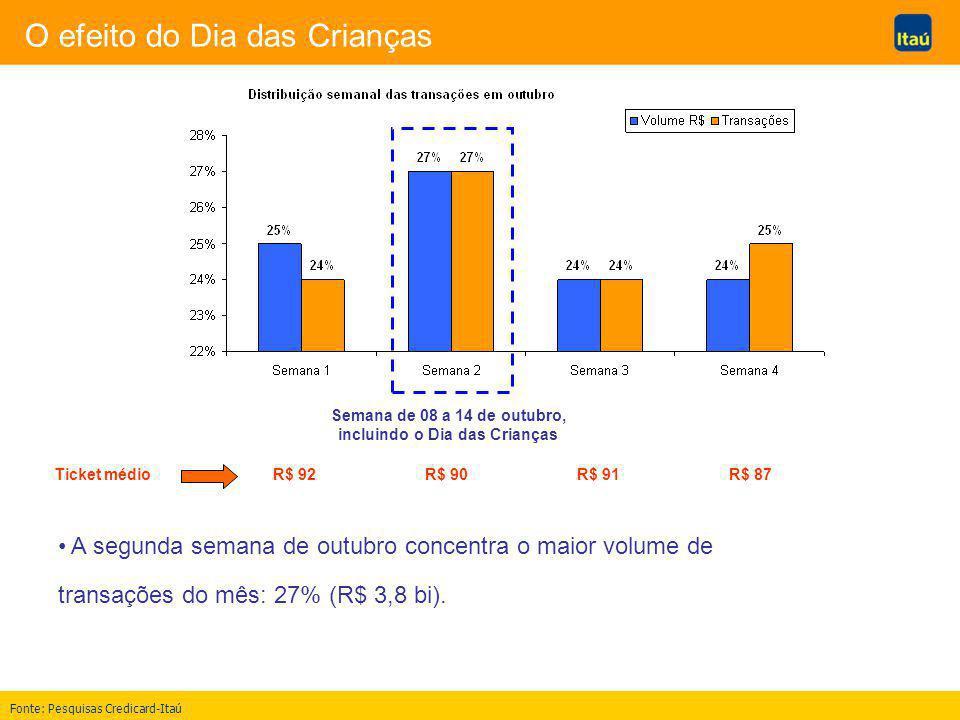 O efeito do Dia das Crianças A segunda semana de outubro concentra o maior volume de transações do mês: 27% (R$ 3,8 bi).