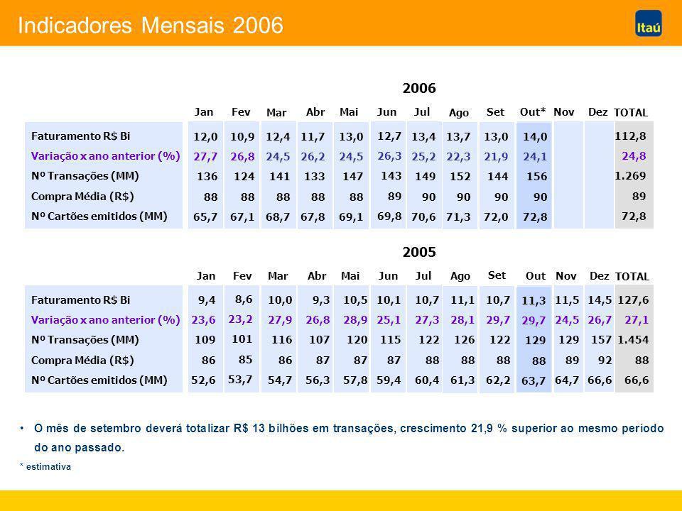 Em resumo A tendência de crescimento da participação em volume (R$) das mulheres e das classes de renda baixa e média continua; Em outubro de 2006, o volume (R$) de compras parceladas sem juros representará mais da metade do total do mercado de cartões de crédito.