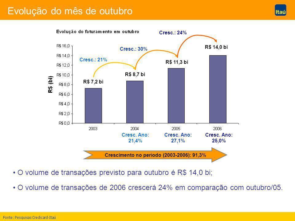 Evolução do mês de outubro R$ 7,2 bi R$ 8,7 bi R$ 11,3 bi R$ 14,0 bi Cresc.: 21% Cresc.: 30% Cresc.: 24% Crescimento no período (2003-2006): 91,3% O volume de transações previsto para outubro é R$ 14,0 bi; O volume de transações de 2006 crescerá 24% em comparação com outubro/05.