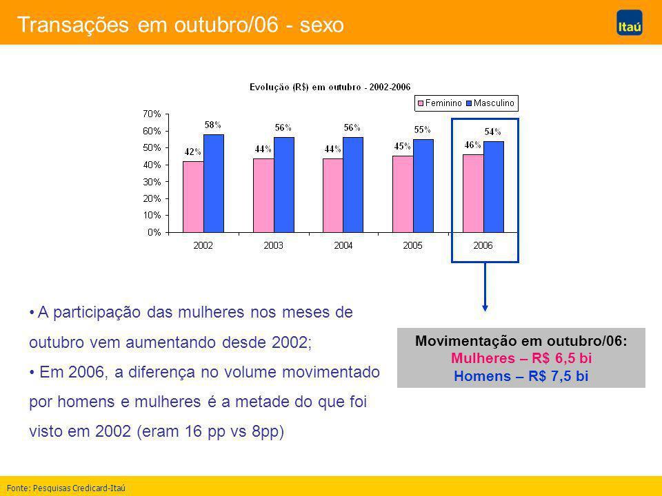 Transações em outubro/06 - sexo A participação das mulheres nos meses de outubro vem aumentando desde 2002; Em 2006, a diferença no volume movimentado por homens e mulheres é a metade do que foi visto em 2002 (eram 16 pp vs 8pp) Movimentação em outubro/06: Mulheres – R$ 6,5 bi Homens – R$ 7,5 bi Fonte: Pesquisas Credicard-Itaú