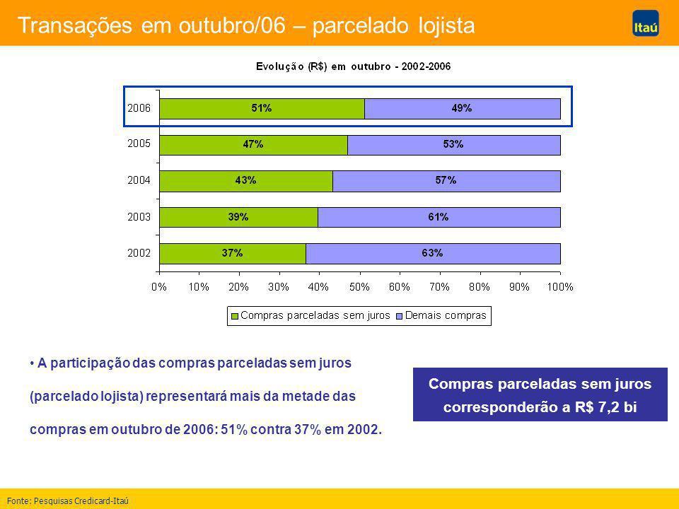 Transações em outubro/06 – parcelado lojista A participação das compras parceladas sem juros (parcelado lojista) representará mais da metade das compras em outubro de 2006: 51% contra 37% em 2002.