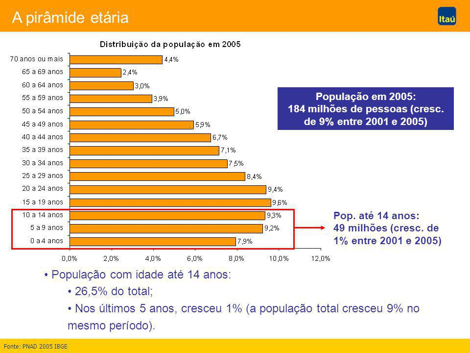 A pirâmide etária População com idade até 14 anos: 26,5% do total; Nos últimos 5 anos, cresceu 1% (a população total cresceu 9% no mesmo período).