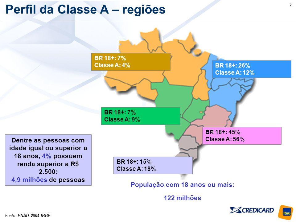 6 Perfil da Classe A – faixa etária Rendimentos superiores a R$ 2.500 começam a ter maior incidência a partir dos 35 anos (82% acima desta idade); Faixas intermediárias (35 a 54 anos) correspondem a 56% da população Classe A Fonte: PNAD 2004 IBGE
