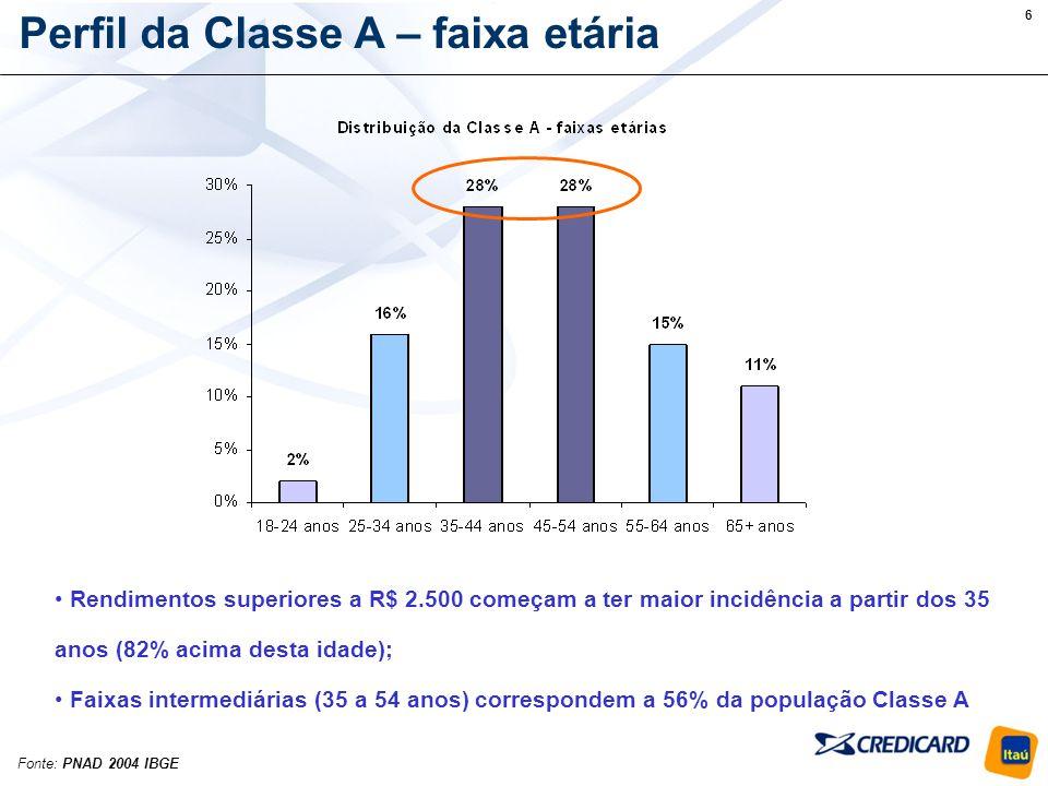 7 Perfil da Classe A – sexo 3,4 milhões de homens 1,5 milhão de mulheres 2,3% das mulheres com mais de 18 anos ganham mais de R$ 2.500 5,9% dos homens com mais de 18 anos ganham mais de R$ 2.500 Fonte: PNAD 2004 IBGE População brasileira em geral: 51% mulheres 49% homens