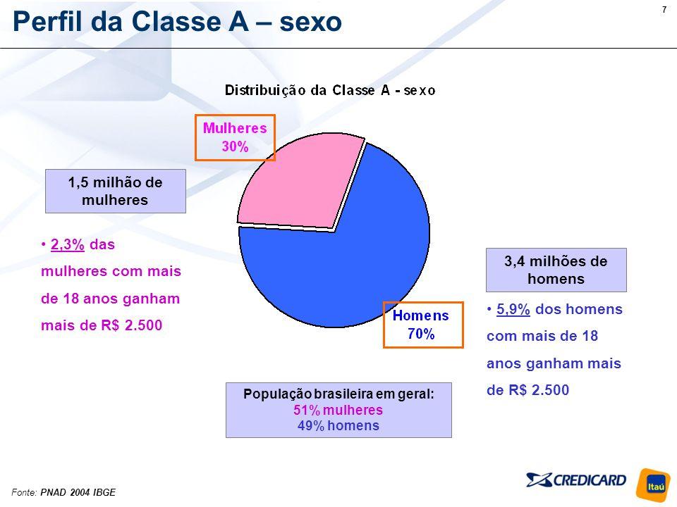 8 Os cartões e a Classe A Fonte: Pesquisas Credicard Cartões Alta renda movimentaram R$ 3,1 bilhões em junho de 2006 Em junho/2006: 10% dos cartões em posse do público Classe A......