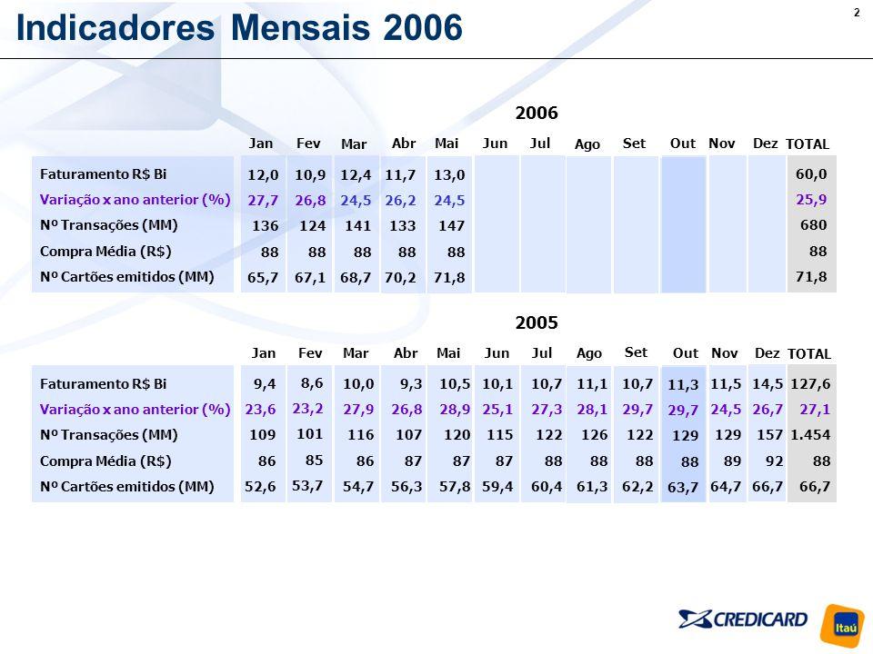 3 Evolução do mês de Junho R$ 6,6 bi R$ 8,0 bi R$ 10,1 bi R$ 12,7 bi Cresc.: 21,0% Cresc.: 25,1% Cresc.: 26,3% Crescimento no período (2003-2006): 91,3% O volume de transações previsto para Junho é R$ 12,7 bi; Em 2006, Junho terá o maior crescimento dos últimos 5 anos; Cresc.
